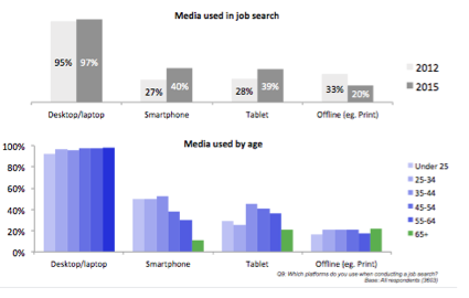 Media used in job search