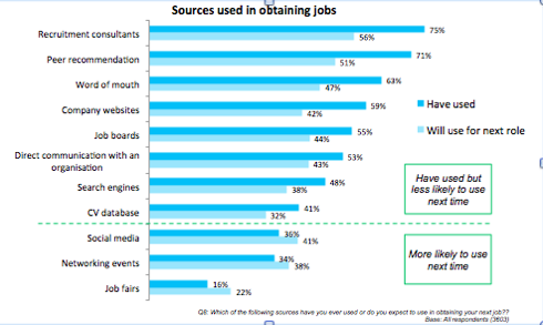Sources of jobs